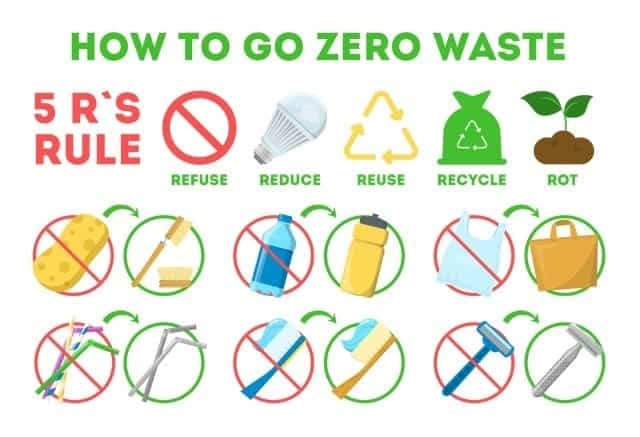 How to go zero waste tips for people